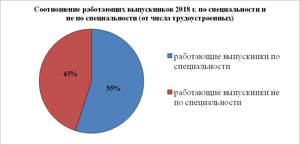 2. Соотношение работающих выпускников 2018 г.