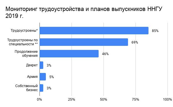 2019 Мониторинг трудоустройства и планов выпускников ННГУ